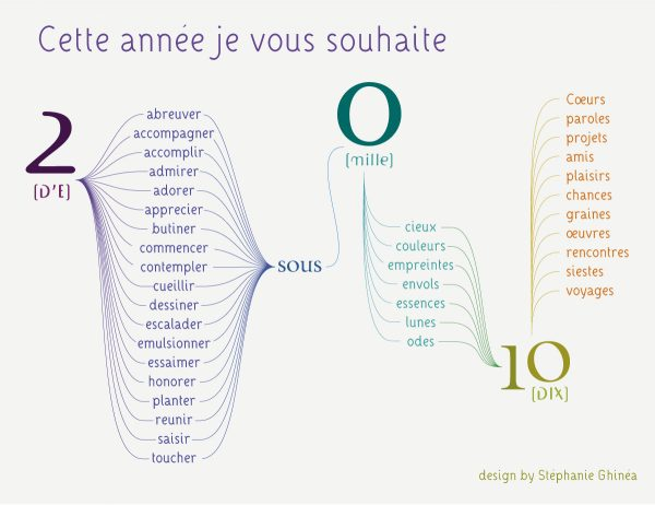 Stéphanie Ghinéa, Vœux 2010 « Jeux de mots », illustration vectorielle, 2010 (© S. Ghinéa)